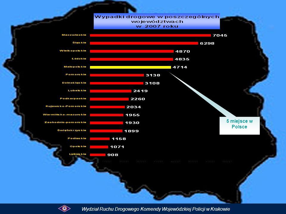 Wypadki drogowe spowodowane nadmierną prędkością za 4 m-ce na drogach krajowych województwa małopolskiego Prędkość drogi krajowe WypadkiZabiciRanniKolizje I – IV 2008 rok685109488 I – IV 2007 rok948171452 spadek/wzrost- 26-3-3- 6236 %- 27,7 %- 37,5 %- 36,3 %8,0 %