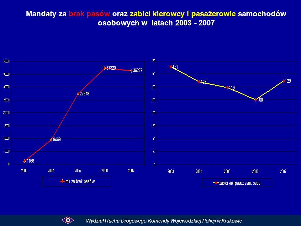 Mandaty za brak pasów oraz zabici kierowcy i pasażerowie samochodów osobowych w latach 2003 - 2007 Wydział Ruchu Drogowego Komendy Wojewódzkiej Policj