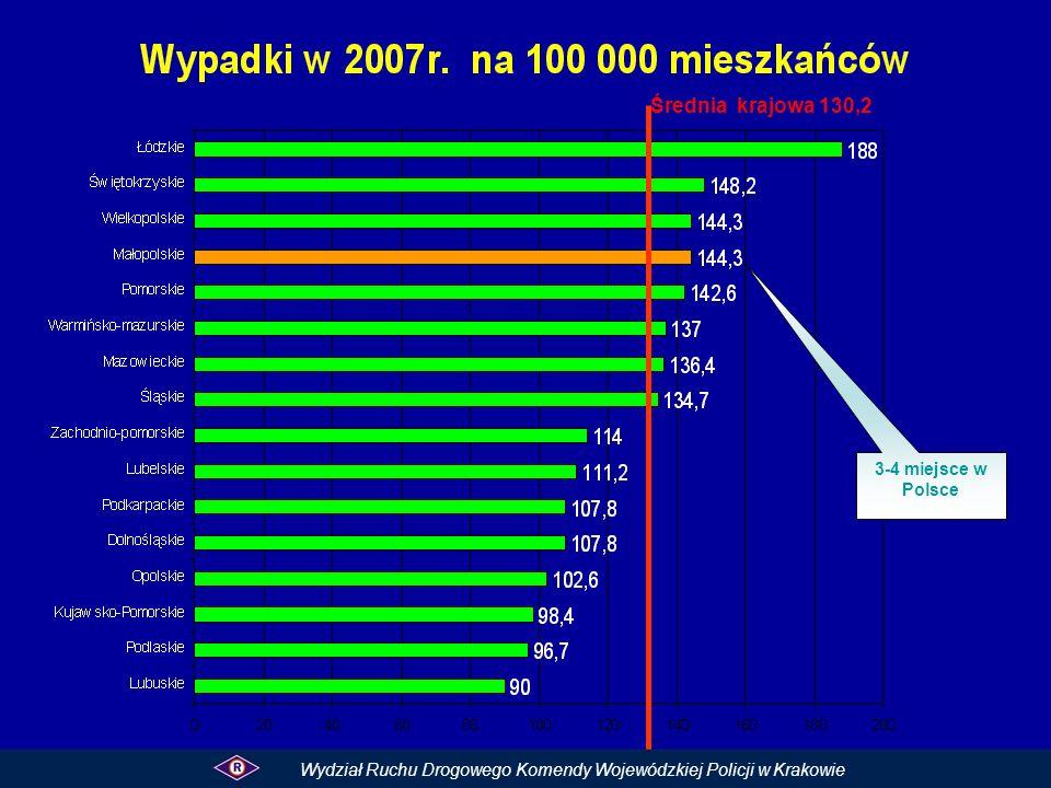 3-4 miejsce w Polsce Średnia krajowa 130,2 Wydział Ruchu Drogowego Komendy Wojewódzkiej Policji w Krakowie