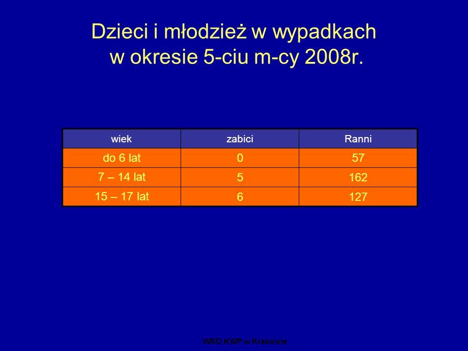 Dzieci i młodzież w wypadkach w okresie 5-ciu m-cy 2008r. wiekzabiciRanni do 6 lat057 7 – 14 lat 5162 15 – 17 lat 6127 WRD KWP w Krakowie