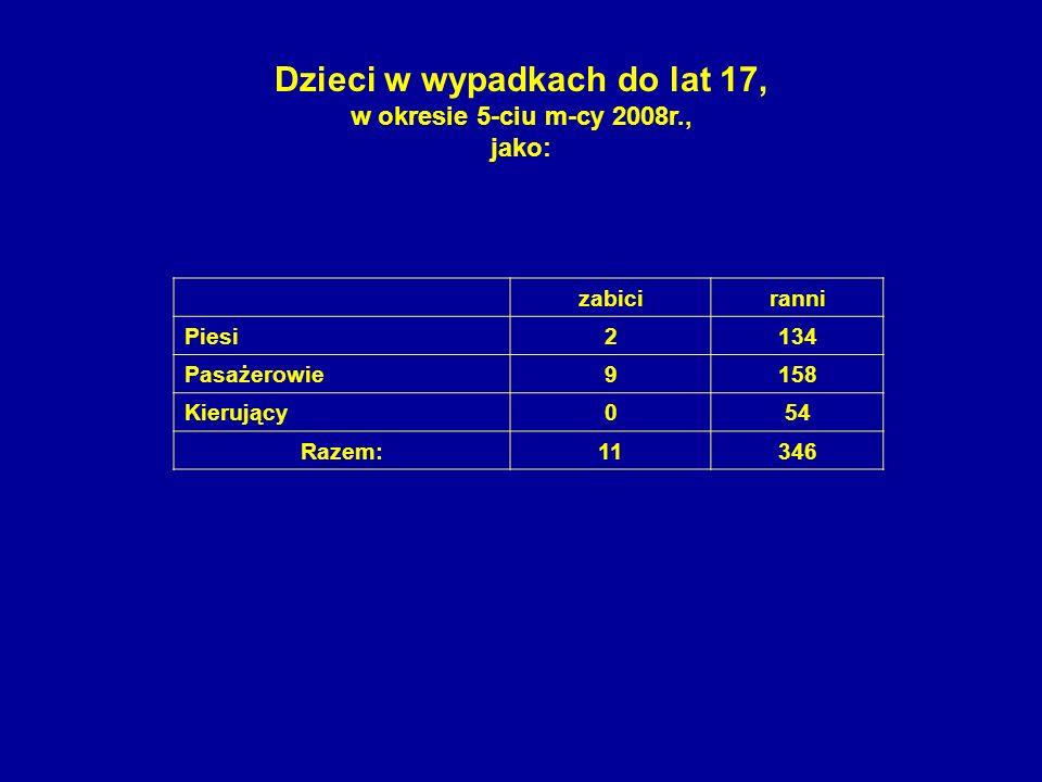 zabiciranni Piesi2134 Pasażerowie9158 Kierujący054 Razem:11346 Dzieci w wypadkach do lat 17, w okresie 5-ciu m-cy 2008r., jako: