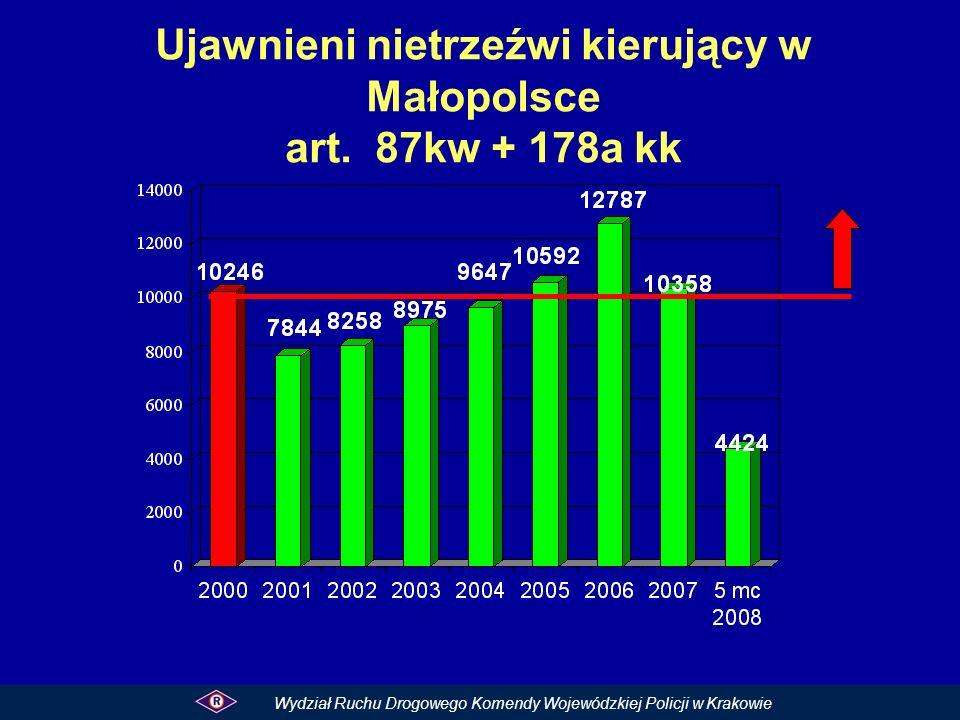 Ujawnieni nietrzeźwi kierujący w Małopolsce art. 87kw + 178a kk Wydział Ruchu Drogowego Komendy Wojewódzkiej Policji w Krakowie