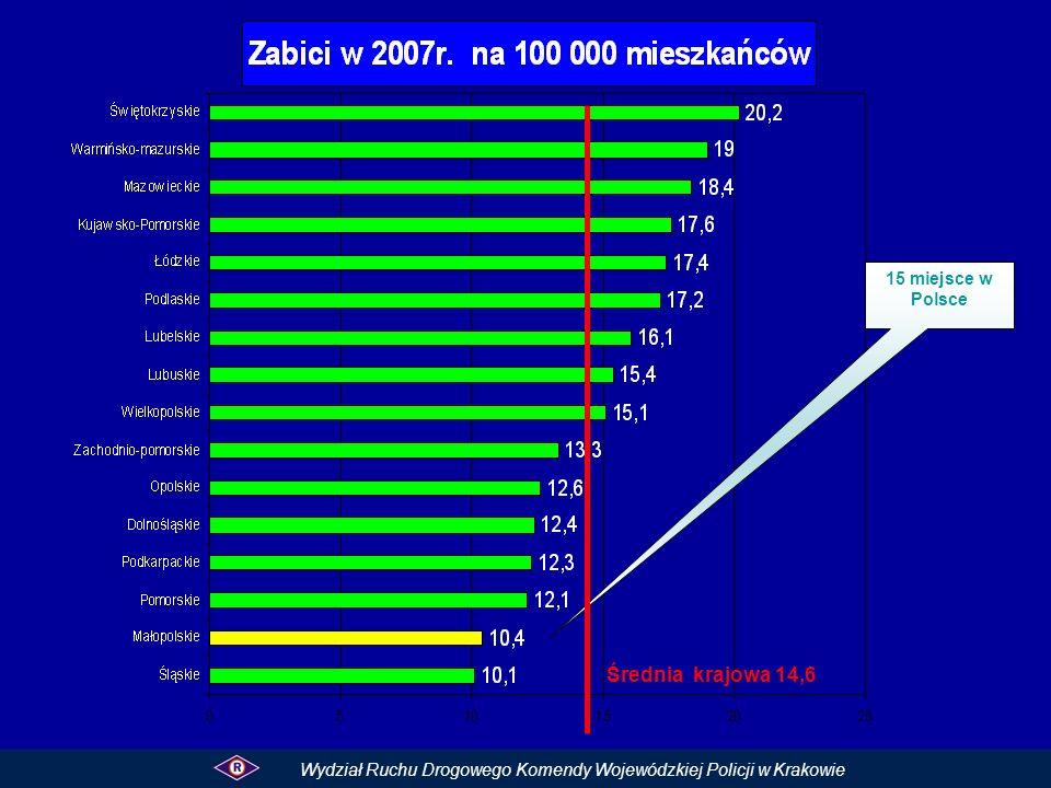 Poniżej średniej wojewódzkiej Powyżej średniej Wojewódzkiej i krajowej Średnia wojewódzka wynosi 7,2 Zabici na 100 wypadków w 2007r.