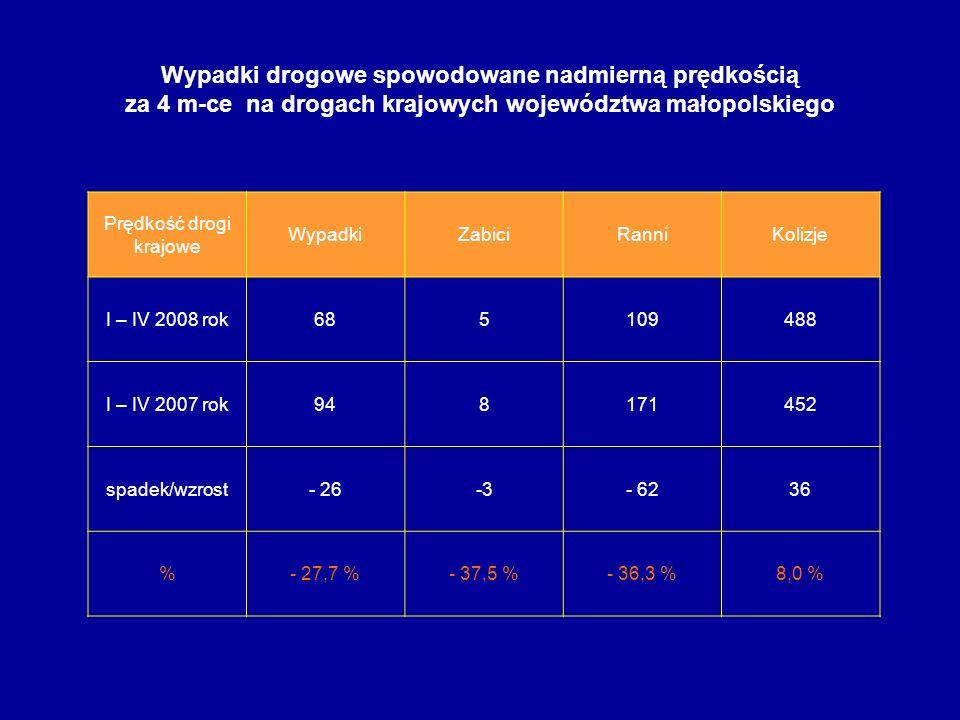 Wypadki drogowe spowodowane nadmierną prędkością za 4 m-ce na drogach krajowych województwa małopolskiego Prędkość drogi krajowe WypadkiZabiciRanniKol