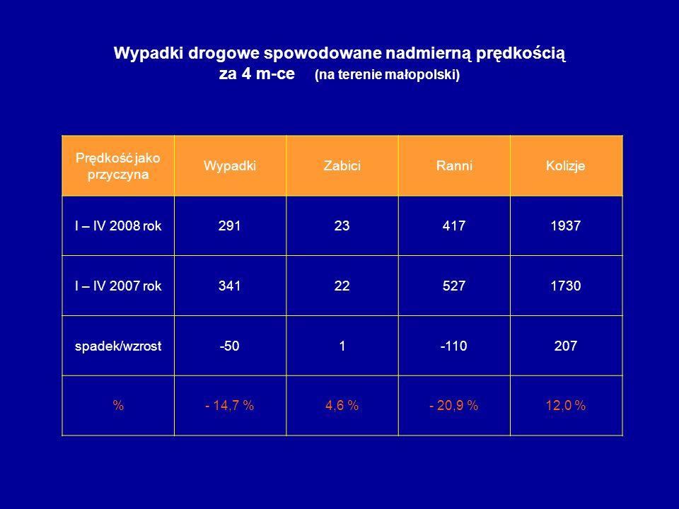 Wypadki drogowe spowodowane nadmierną prędkością za 4 m-ce (na terenie małopolski) Prędkość jako przyczyna WypadkiZabiciRanniKolizje I – IV 2008 rok29
