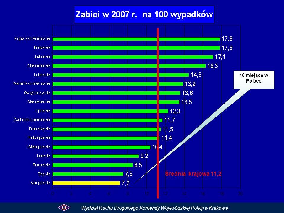 Kategorie ofiar śmiertelnych wiekzabici% do 6 lat30,9 7 – 14 lat 72,0 15 – 17 lat 113,2 18 – 24 lat 5817,1 25 – 39 lat 6619,5 40 – 59 lat 9929,2 60 i więcej 9528,0 Wydział Ruchu Drogowego Komendy Wojewódzkiej Policji w Krakowie