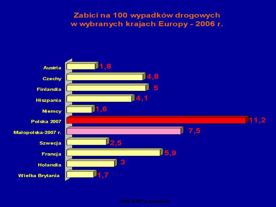 Procentowe porównanie wypadków w 2007r.do 2006 r.