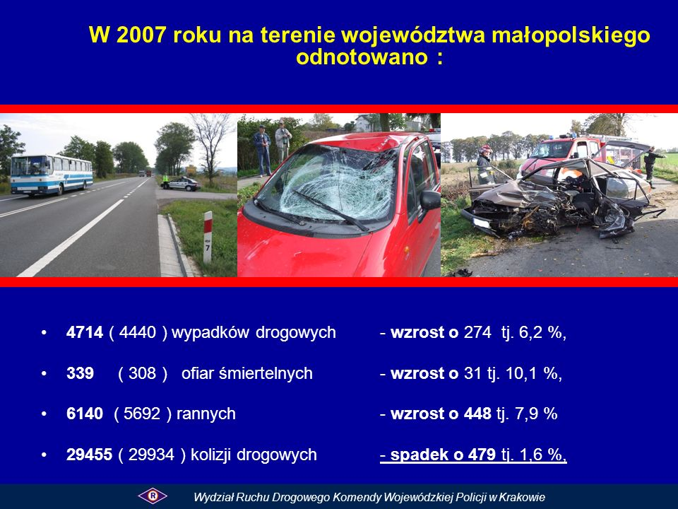 Wybrane rodzaje wypadków drogowych w 2007 roku Rodzaj zdarzenia ( wybrane )Wypadki%Zabici% Najechanie na pieszego158533,615144,5 Zderzenie boczne103521,93811,2 Zderzenie czołowe567126017,7 Zderzenie tylne50710,7113,2 Wywrócenie się pojazdu3227236,7 Najechanie na drzewo, słup1332,8257,3 Wydział Ruchu Drogowego Komendy Wojewódzkiej Policji w Krakowie