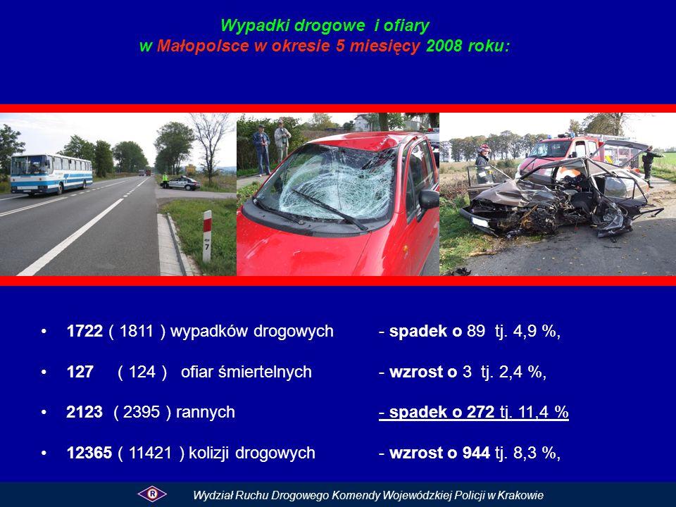 Wypadki drogowe i ofiary w Małopolsce w okresie 5 miesięcy 2008 roku: 1722 ( 1811 ) wypadków drogowych- spadek o 89 tj. 4,9 %, 127 ( 124 ) ofiar śmier