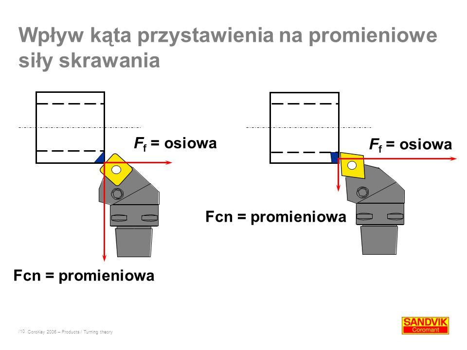 /10 Wpływ kąta przystawienia na promieniowe siły skrawania Fcn = promieniowa F f = osiowa CoroKey 2006 – Products / Turning theory