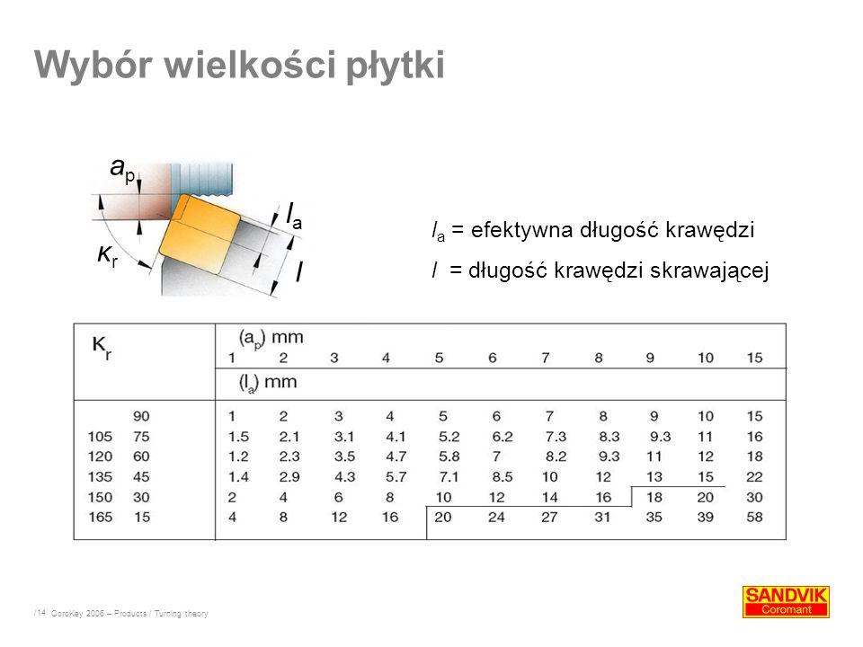 /14 Wybór wielkości płytki CoroKey 2006 – Products / Turning theory l a = efektywna długość krawędzi l = długość krawędzi skrawającej apap lala l κrκr