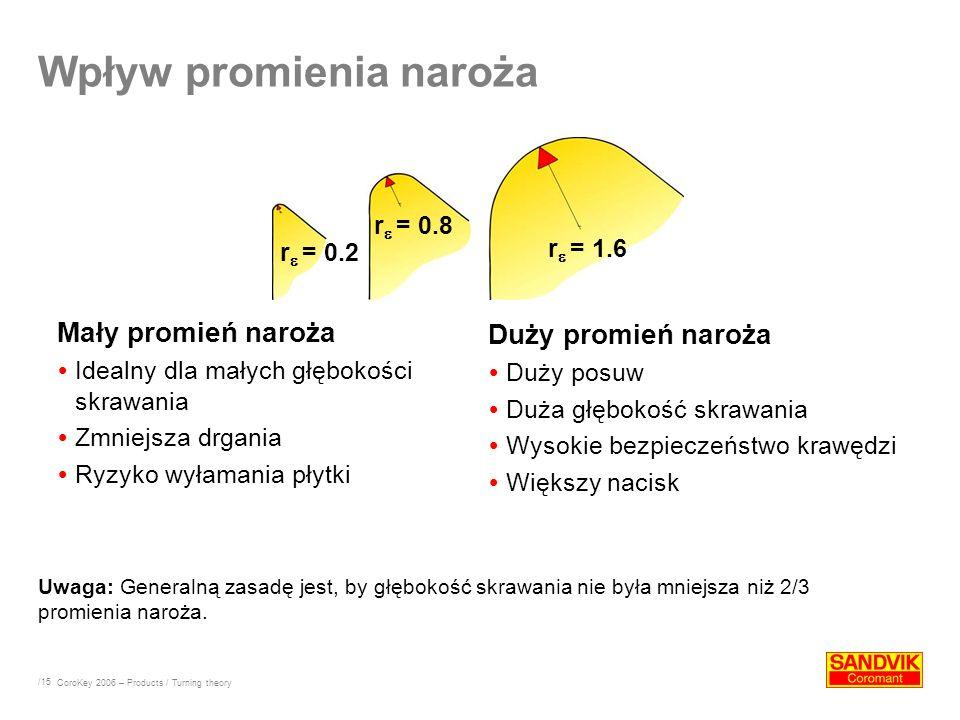 /15 Uwaga: Generalną zasadę jest, by głębokość skrawania nie była mniejsza niż 2/3 promienia naroża. Wpływ promienia naroża Mały promień naroża Idealn