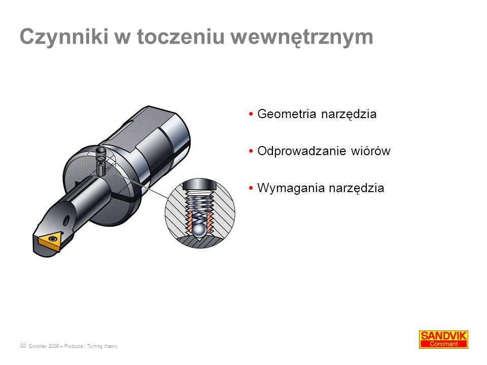 /20 Czynniki w toczeniu wewnętrznym Geometria narzędzia Odprowadzanie wiórów Wymagania narzędzia CoroKey 2006 – Products / Turning theory