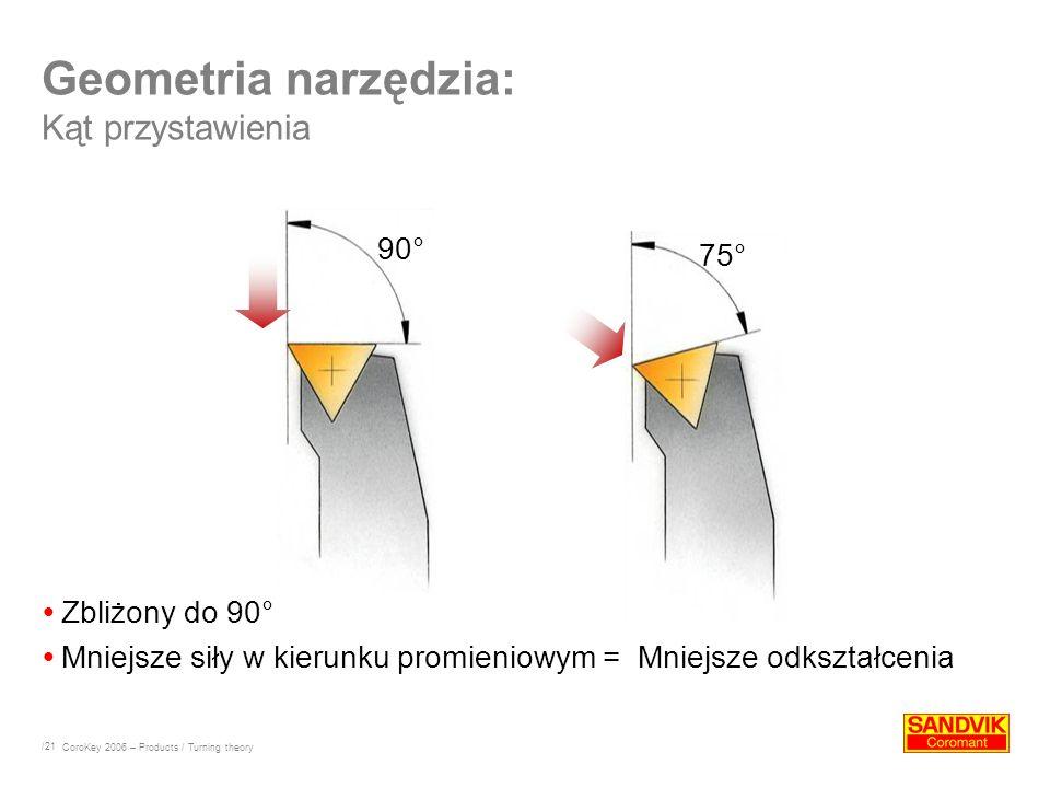 /21 Geometria narzędzia: Kąt przystawienia Zbliżony do 90° Mniejsze siły w kierunku promieniowym = Mniejsze odkształcenia CoroKey 2006 – Products / Tu