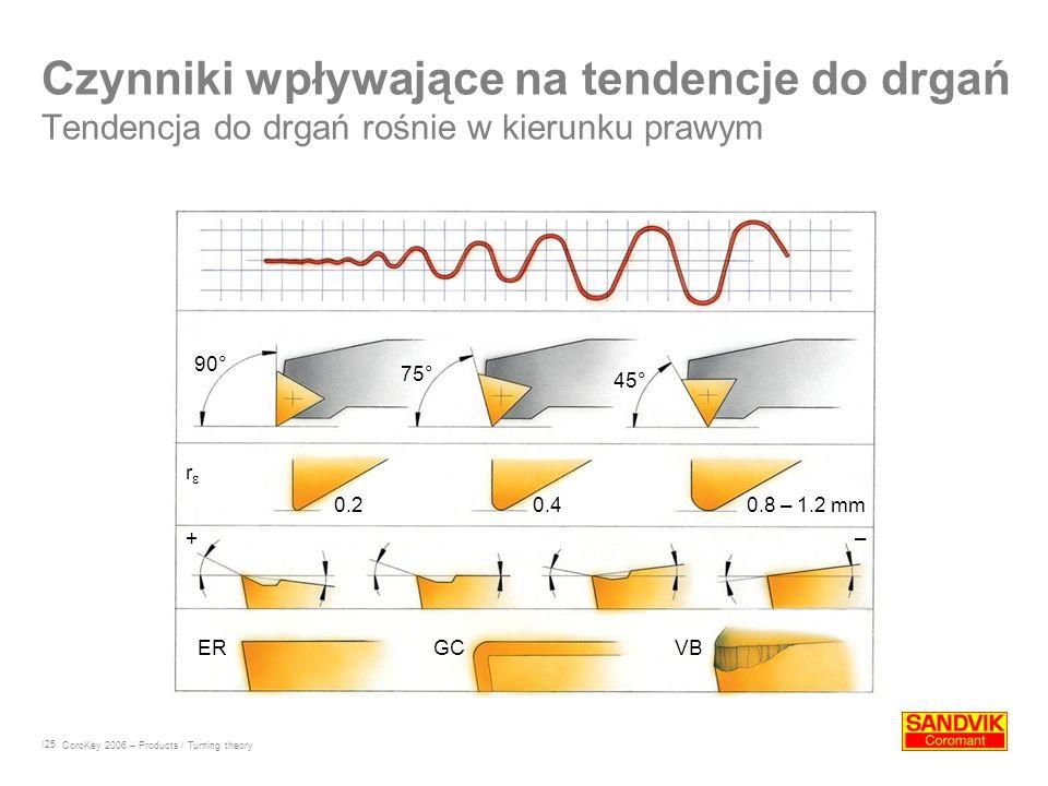 /25 Czynniki wpływające na tendencje do drgań Tendencja do drgań rośnie w kierunku prawym CoroKey 2006 – Products / Turning theory 90° 75° 45° 0.20.40