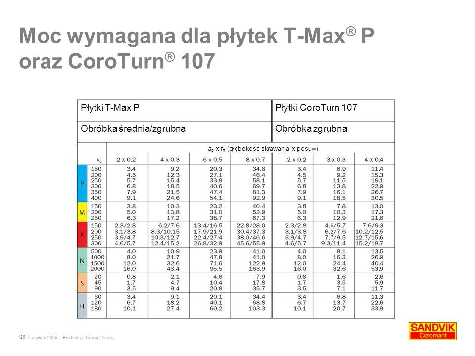 /26 Moc wymagana dla płytek T-Max ® P oraz CoroTurn ® 107 CoroKey 2006 – Products / Turning theory Płytki T-Max PPłytki CoroTurn 107 Obróbka średnia/z