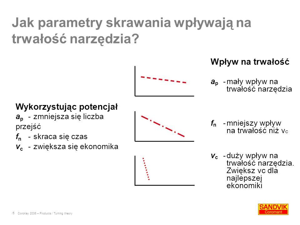/5 Wykorzystując potencjał a p - zmniejsza się liczba przejść f n - skraca się czas v c - zwiększa się ekonomika Wpływ na trwałość a p -mały wpływ na