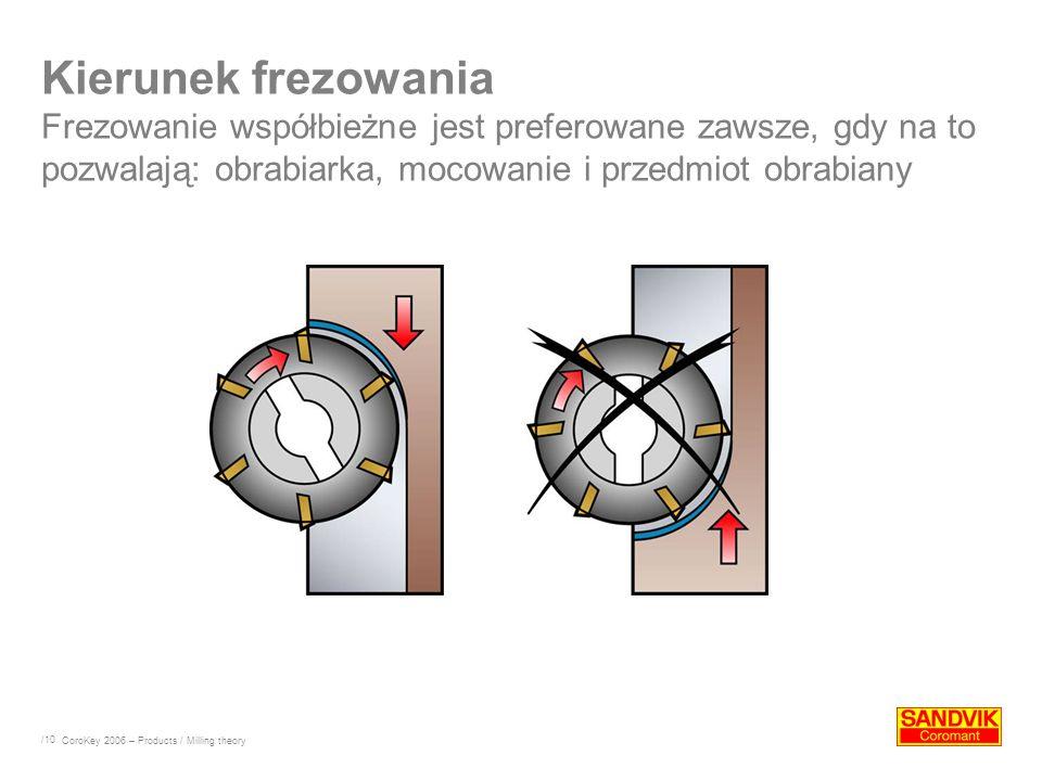 /10 Kierunek frezowania Frezowanie współbieżne jest preferowane zawsze, gdy na to pozwalają: obrabiarka, mocowanie i przedmiot obrabiany CoroKey 2006