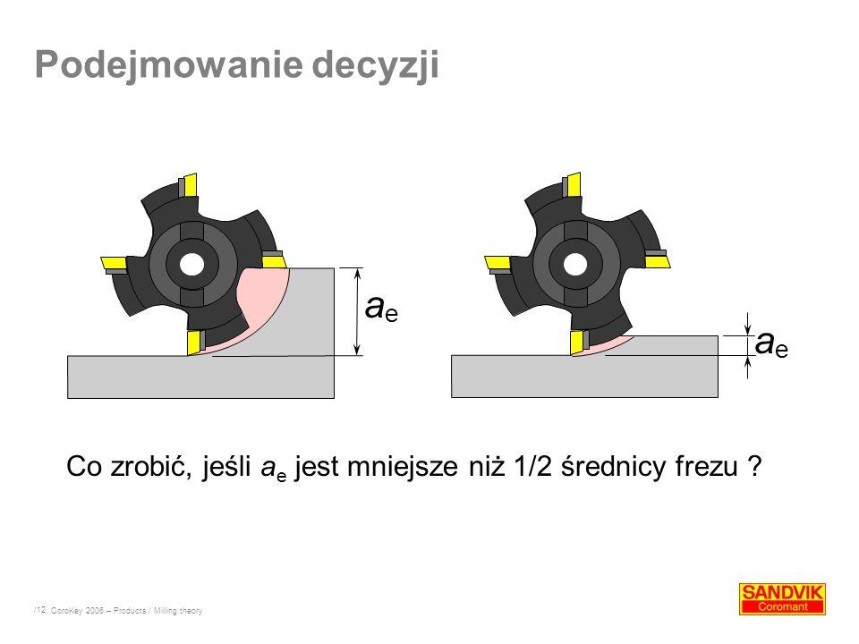 /12 Podejmowanie decyzji aeae aeae Co zrobić, jeśli a e jest mniejsze niż 1/2 średnicy frezu ? CoroKey 2006 – Products / Milling theory