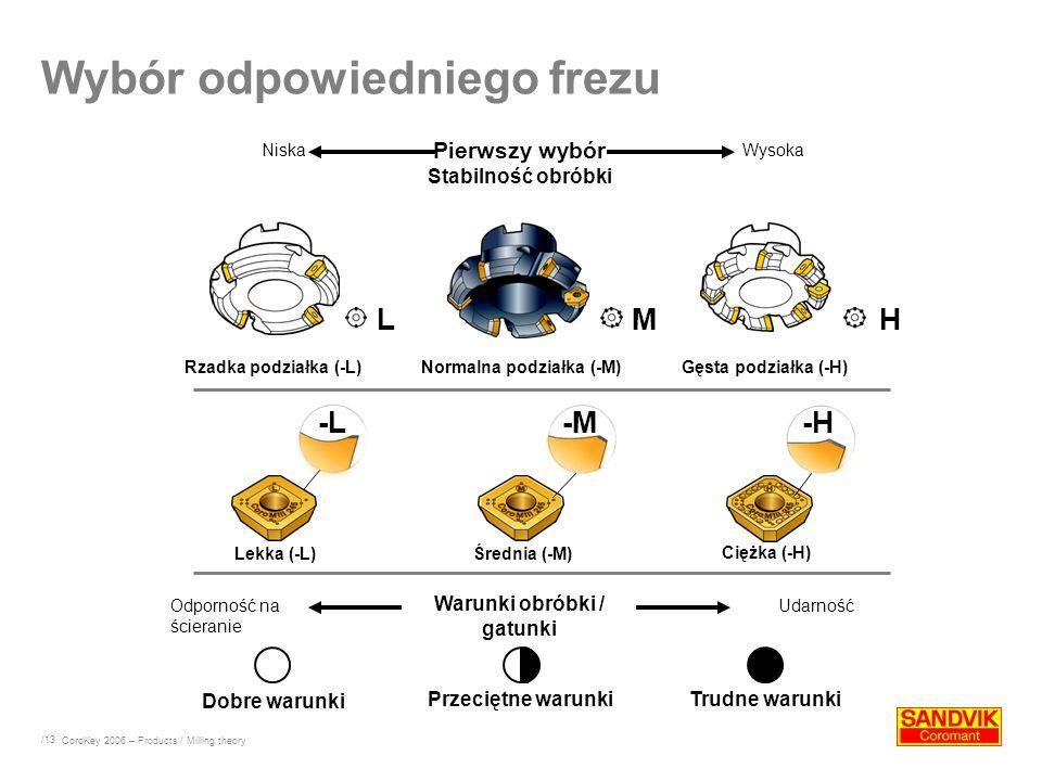 /13 Wybór odpowiedniego frezu CoroKey 2006 – Products / Milling theory Rzadka podziałka (-L)Normalna podziałka (-M) Gęsta podziałka (-H) Pierwszy wybó