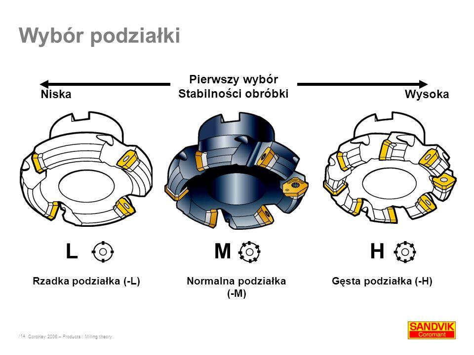 /14 Wybór podziałki Rzadka podziałka (-L)Normalna podziałka (-M) Gęsta podziałka (-H) Pierwszy wybór Stabilności obróbki NiskaWysoka LMH CoroKey 2006