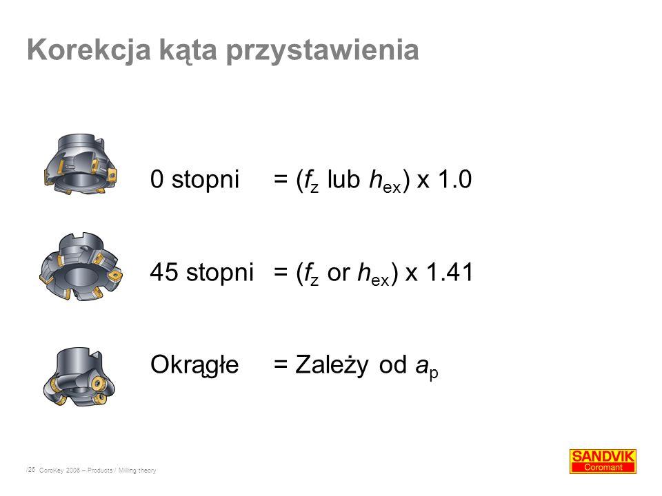 /26 0 stopni = (f z lub h ex ) x 1.0 45 stopni= (f z or h ex ) x 1.41 Okrągłe = Zależy od a p Korekcja kąta przystawienia CoroKey 2006 – Products / Mi