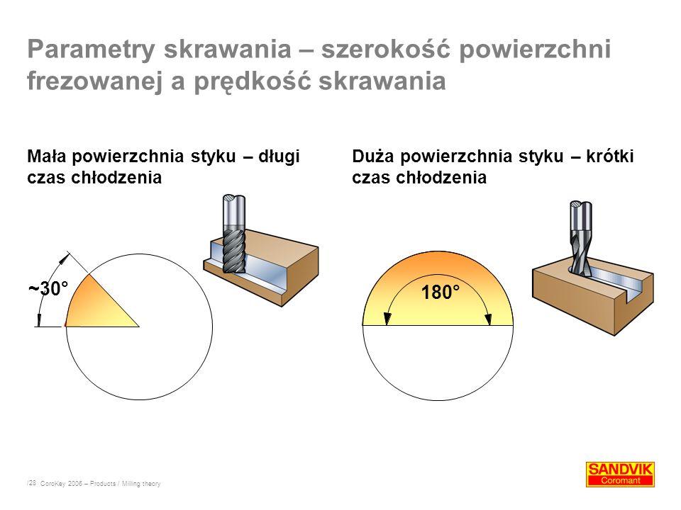 /28 Parametry skrawania – szerokość powierzchni frezowanej a prędkość skrawania Mała powierzchnia styku – długi czas chłodzenia Duża powierzchnia styk