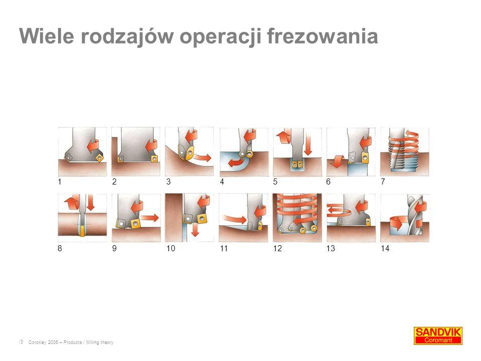 /3 Wiele rodzajów operacji frezowania CoroKey 2006 – Products / Milling theory 1234567 891011121314