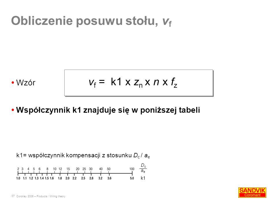/37 Wzór Obliczenie posuwu stołu, v f v f = k1 x z n x n x f z k1= współczynnik kompensacji z stosunku D c / a e CoroKey 2006 – Products / Milling the