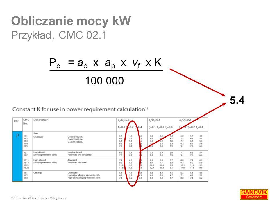 /42 P c = a e x a p x v f x K Obliczanie mocy kW Przykład, CMC 02.1 100 000 5.4 CoroKey 2006 – Products / Milling theory