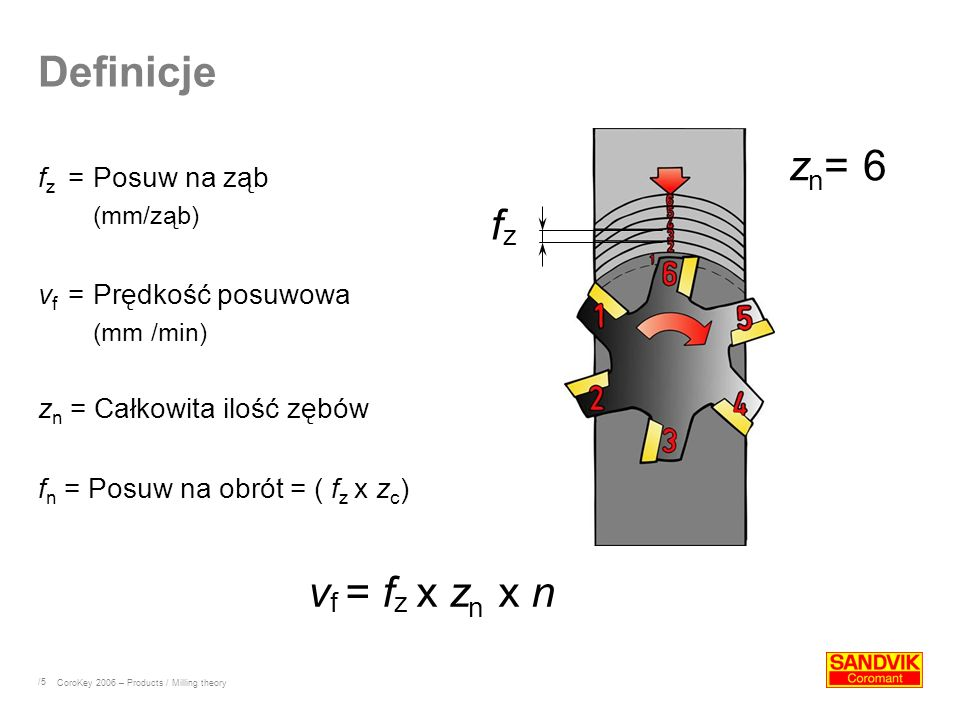 /5 Definicje f z =Posuw na ząb (mm/ząb) v f =Prędkość posuwowa (mm /min) z n = Całkowita ilość zębów f n = Posuw na obrót = ( f z x z c ) v f = f z x