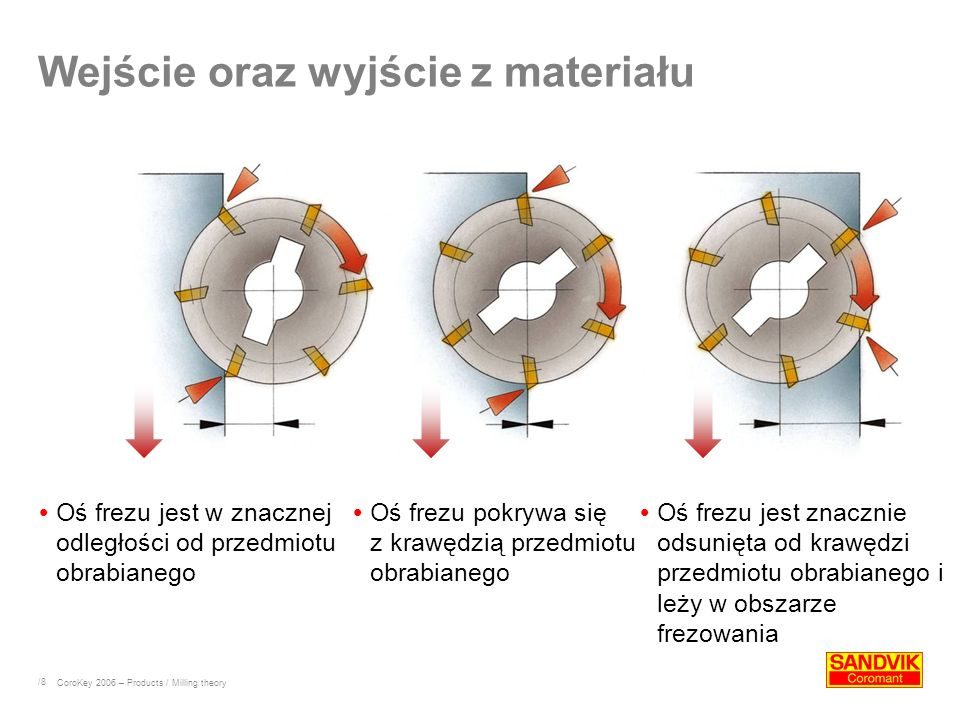/39 Decyzja a e > 50% x D c f z = h ex grubości wióra a e < 50% x D c f z > h ex grubości wióra CoroKey 2006 – Products / Milling theory