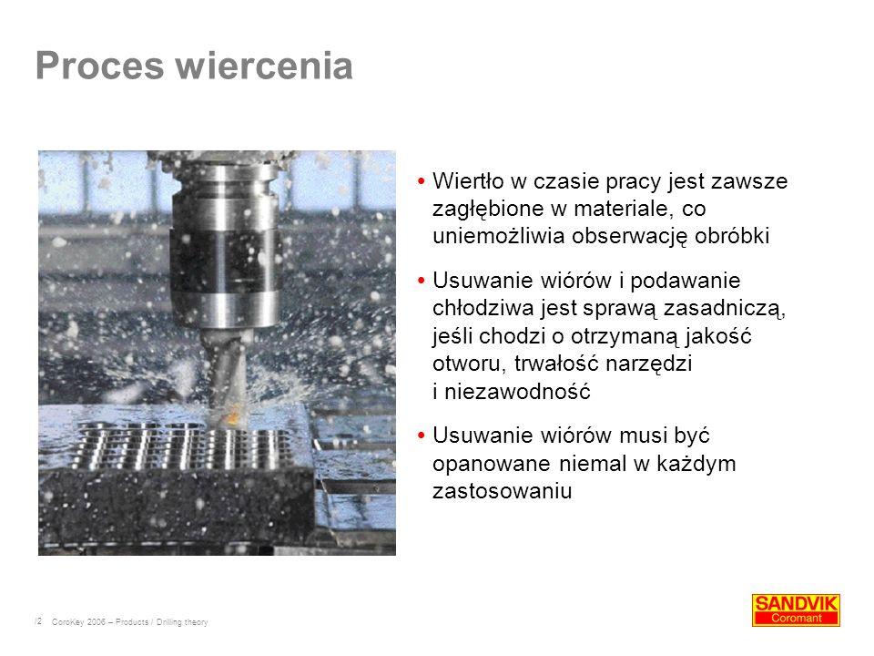 /2 Proces wiercenia Wiertło w czasie pracy jest zawsze zagłębione w materiale, co uniemożliwia obserwację obróbki Usuwanie wiórów i podawanie chłodziw