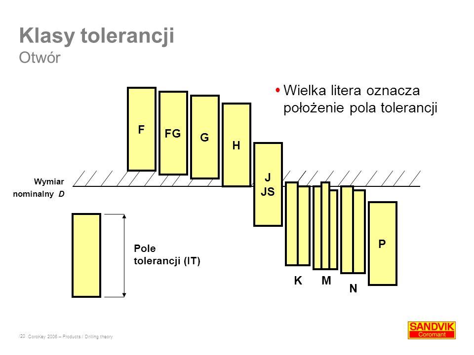 /20 H J JS P F FG G KM N CoroKey 2006 – Products / Drilling theory Klasy tolerancji Otwór Pole tolerancji (IT) Wielka litera oznacza położenie pola to