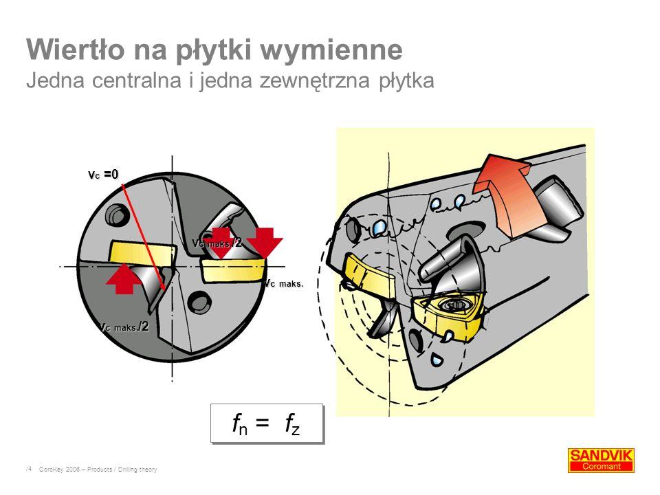 /4 Wiertło na płytki wymienne Jedna centralna i jedna zewnętrzna płytka CoroKey 2006 – Products / Drilling theory v c maks. v c =0 v c maks. /2 v c ma