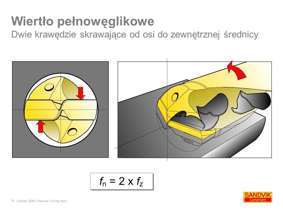 /5 Wiertło pełnowęglikowe Dwie krawędzie skrawające od osi do zewnętrznej średnicy f n = 2 x f z CoroKey 2006 – Products / Drilling theory