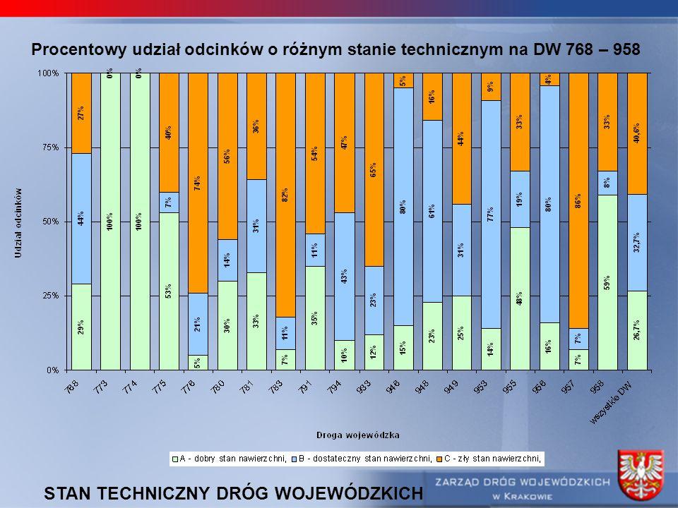 Procentowy udział odcinków o różnym stanie technicznym na DW 768 – 958 STAN TECHNICZNY DRÓG WOJEWÓDZKICH
