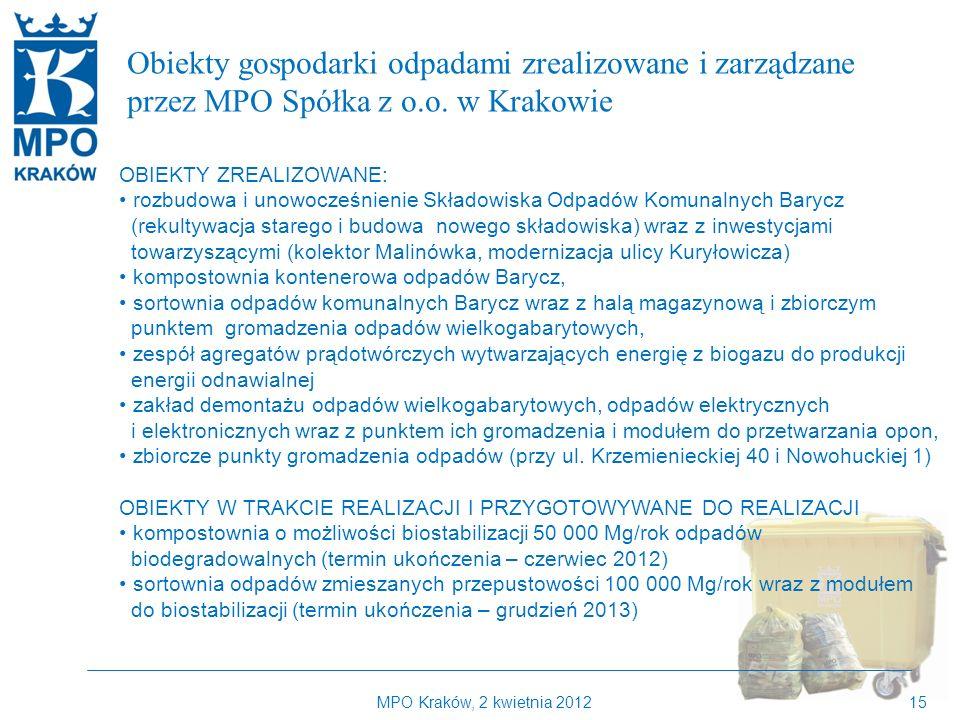 MPO Kraków, 2 kwietnia 201215 Kilka słów o MPO Kraków Obiekty gospodarki odpadami zrealizowane i zarządzane przez MPO Spółka z o.o.