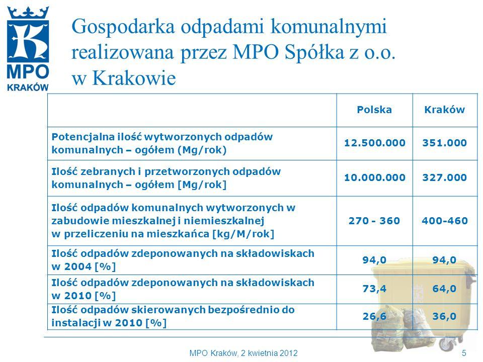MPO Kraków, 2 kwietnia 20125 Kilka słów o MPO Kraków Gospodarka odpadami komunalnymi realizowana przez MPO Spółka z o.o.