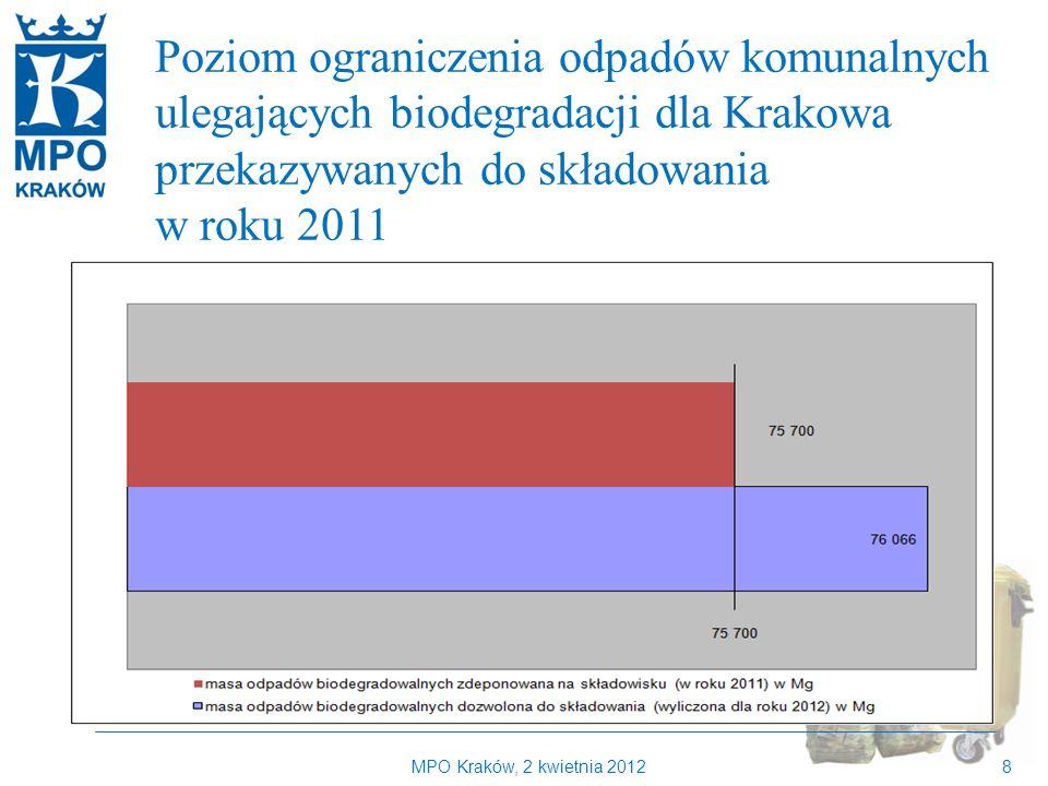 MPO Kraków, 2 kwietnia 20128 Kilka słów o MPO Kraków Poziom ograniczenia odpadów komunalnych ulegających biodegradacji dla Krakowa przekazywanych do składowania w roku 2011