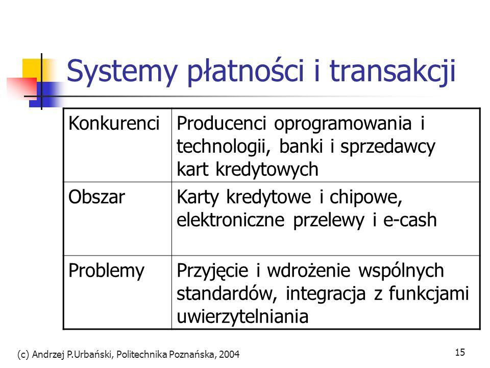 (c) Andrzej P.Urbański, Politechnika Poznańska, 2004 15 Systemy płatności i transakcji KonkurenciProducenci oprogramowania i technologii, banki i sprz