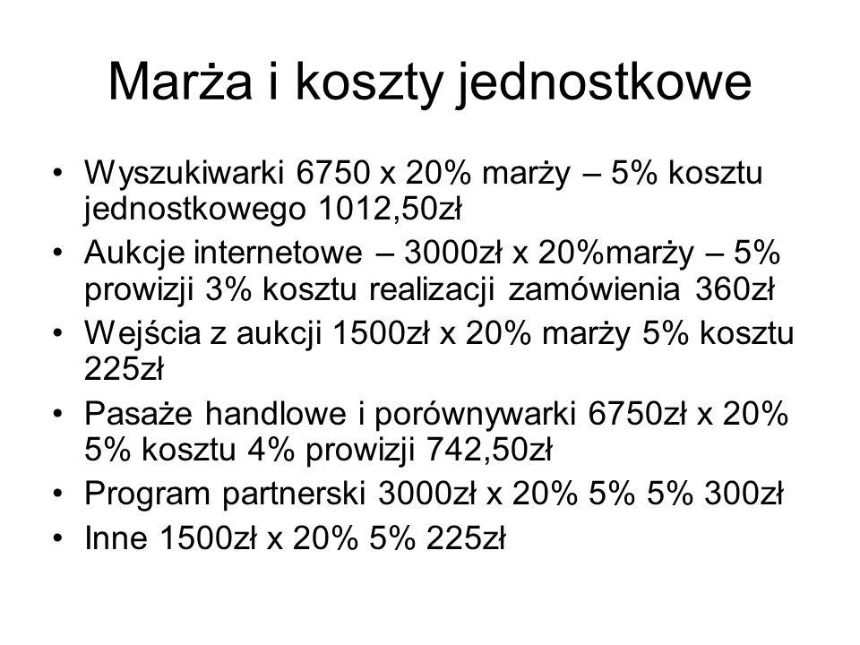 Marża i koszty jednostkowe Wyszukiwarki 6750 x 20% marży – 5% kosztu jednostkowego 1012,50zł Aukcje internetowe – 3000zł x 20%marży – 5% prowizji 3% k