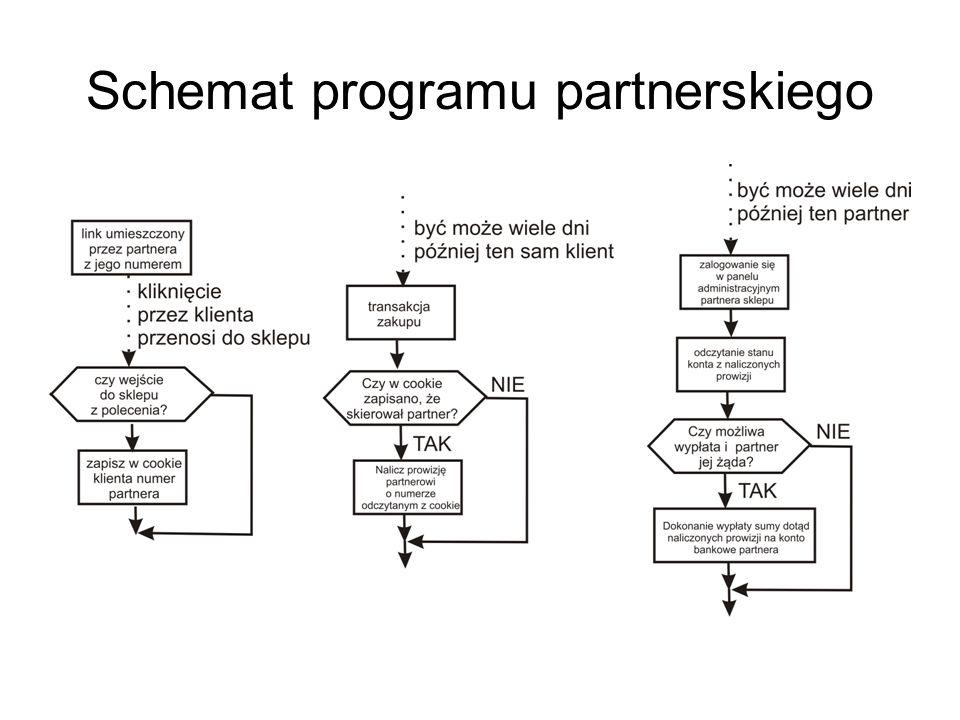 Schemat programu partnerskiego