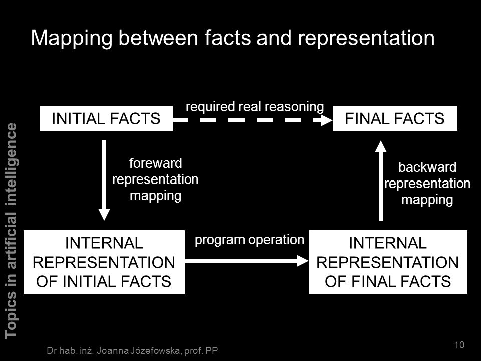 Topics in artificial intelligence 9 Dr hab. inż. Joanna Józefowska, prof. PP Mapping between facts and representation FACTS INTERNAL REPRESENTATION RE