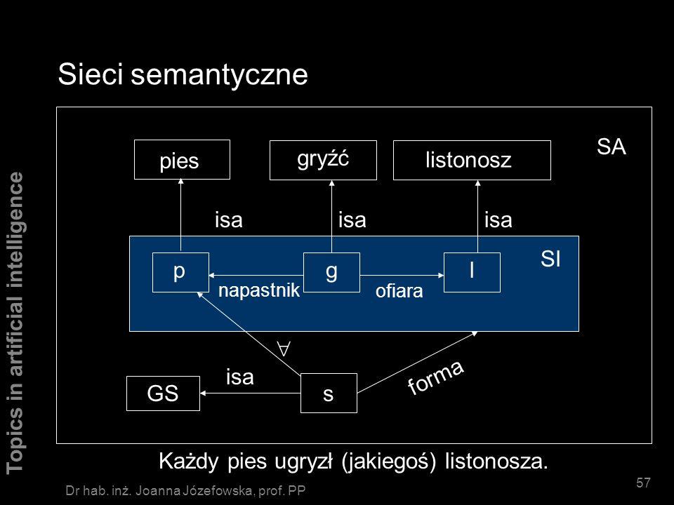 Topics in artificial intelligence 56 Dr hab. inż. Joanna Józefowska, prof. PP Sieci semantyczne Pies ugryzł listonosza. pgl gryźćpieslistonosz isa ofi