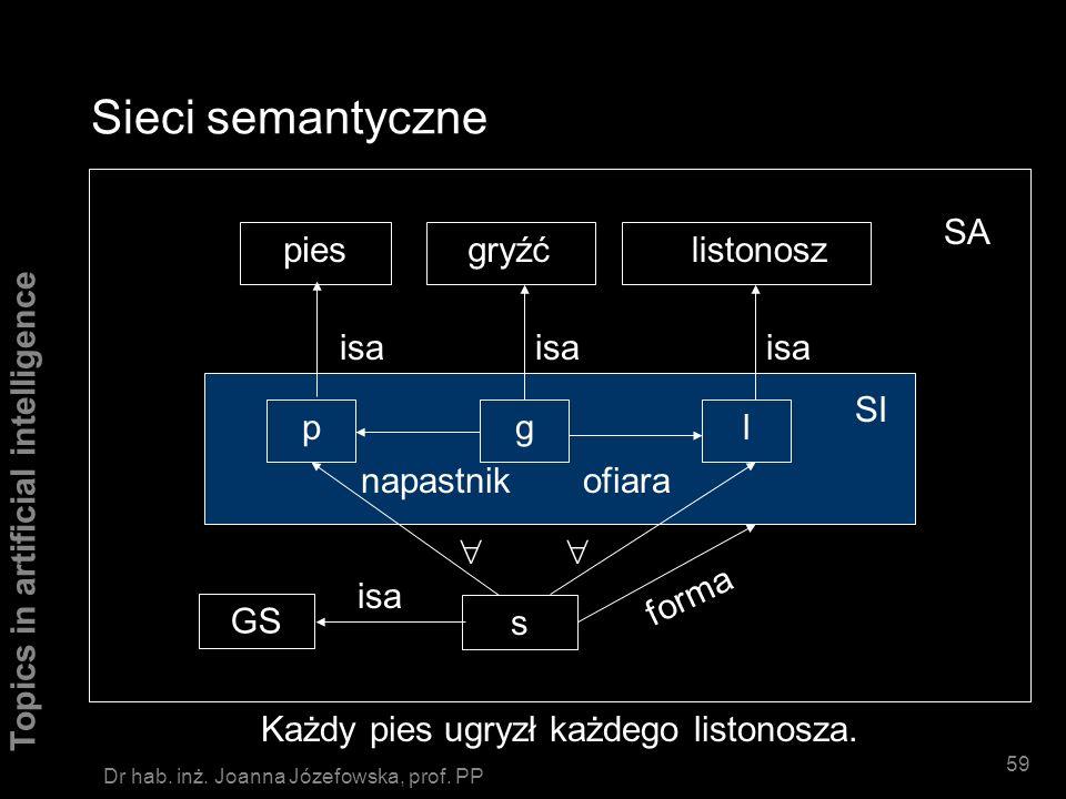 Topics in artificial intelligence 58 Dr hab. inż. Joanna Józefowska, prof. PP Sieci semantyczne pgl gryźćpieslistonosz isa ofiaranapastnik Każdy pies