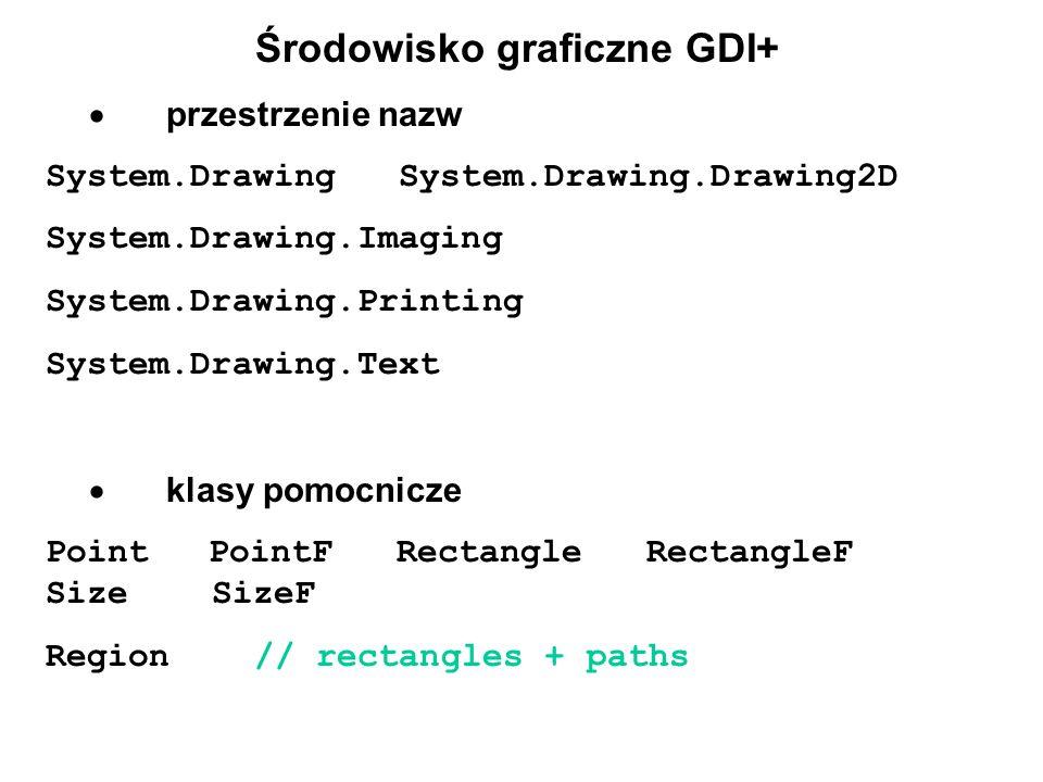 Środowisko graficzne GDI+ przestrzenie nazw System.Drawing System.Drawing.Drawing2D System.Drawing.Imaging System.Drawing.Printing System.Drawing.Text