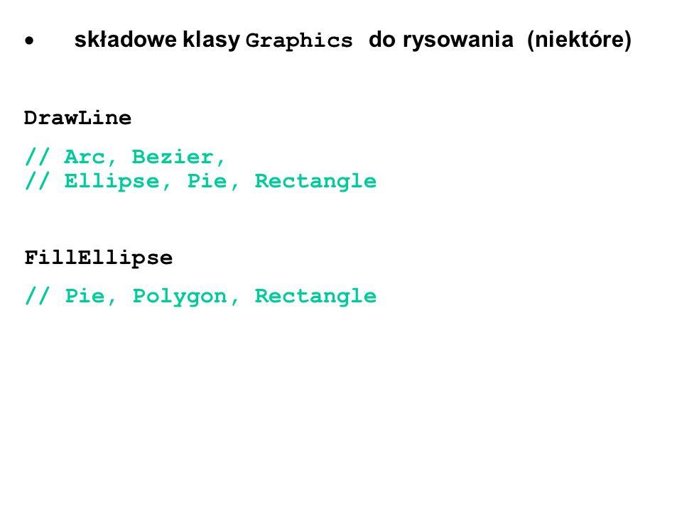 składowe klasy Graphics do rysowania (niektóre) DrawLine // Arc, Bezier, // Ellipse, Pie, Rectangle FillEllipse // Pie, Polygon, Rectangle