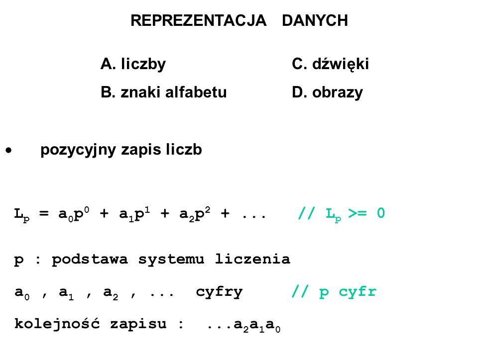 REPREZENTACJA DANYCH A. liczby C. dźwięki B. znaki alfabetu D. obrazy pozycyjny zapis liczb L p = a 0 p 0 + a 1 p 1 + a 2 p 2 +... // L p >= 0 p : pod
