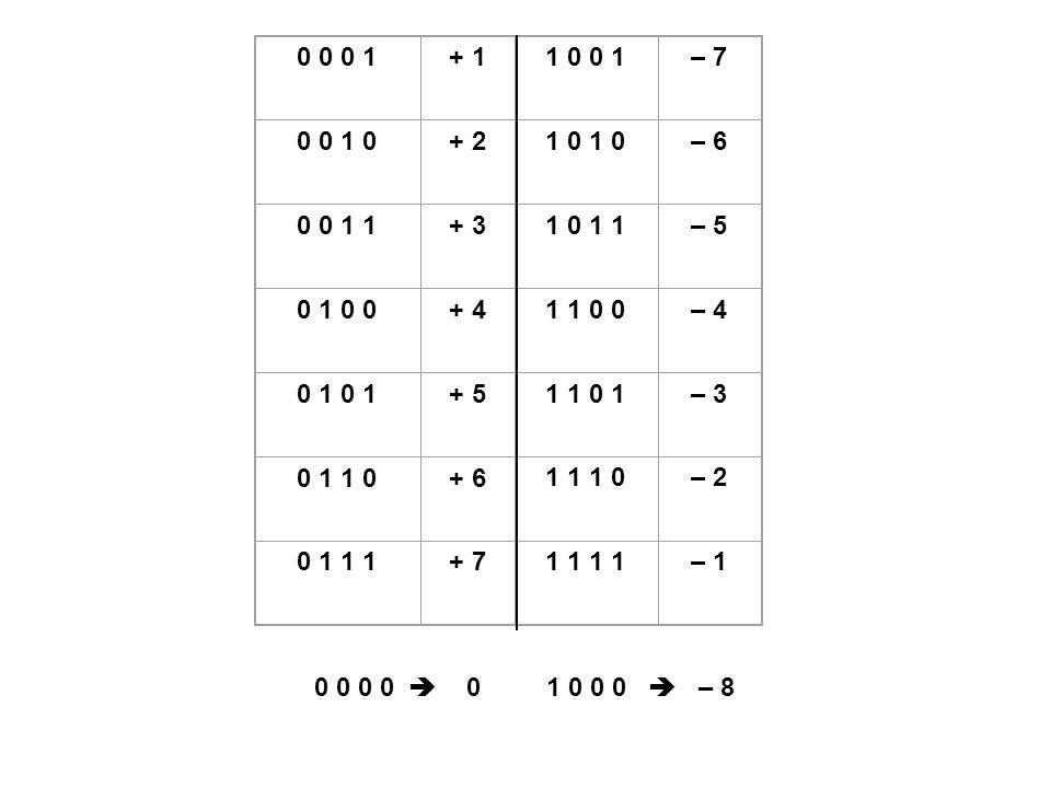 0 0 0 1 + 1 1 0 0 1– 7 0 0 1 0 + 2 1 0 – 6 0 0 1 1 + 3 1 0 1 1– 5 0 1 0 0 + 4 1 1 0 0– 4 0 1 + 5 1 1 0 1– 3 0 1 1 0 + 6 1 1 1 0– 2 0 1 1 1 + 7 1 1 – 1